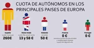 cuota de autonomos en europa Vitoria en un clic los verdaderos heroes en nuestro pais los autonomos